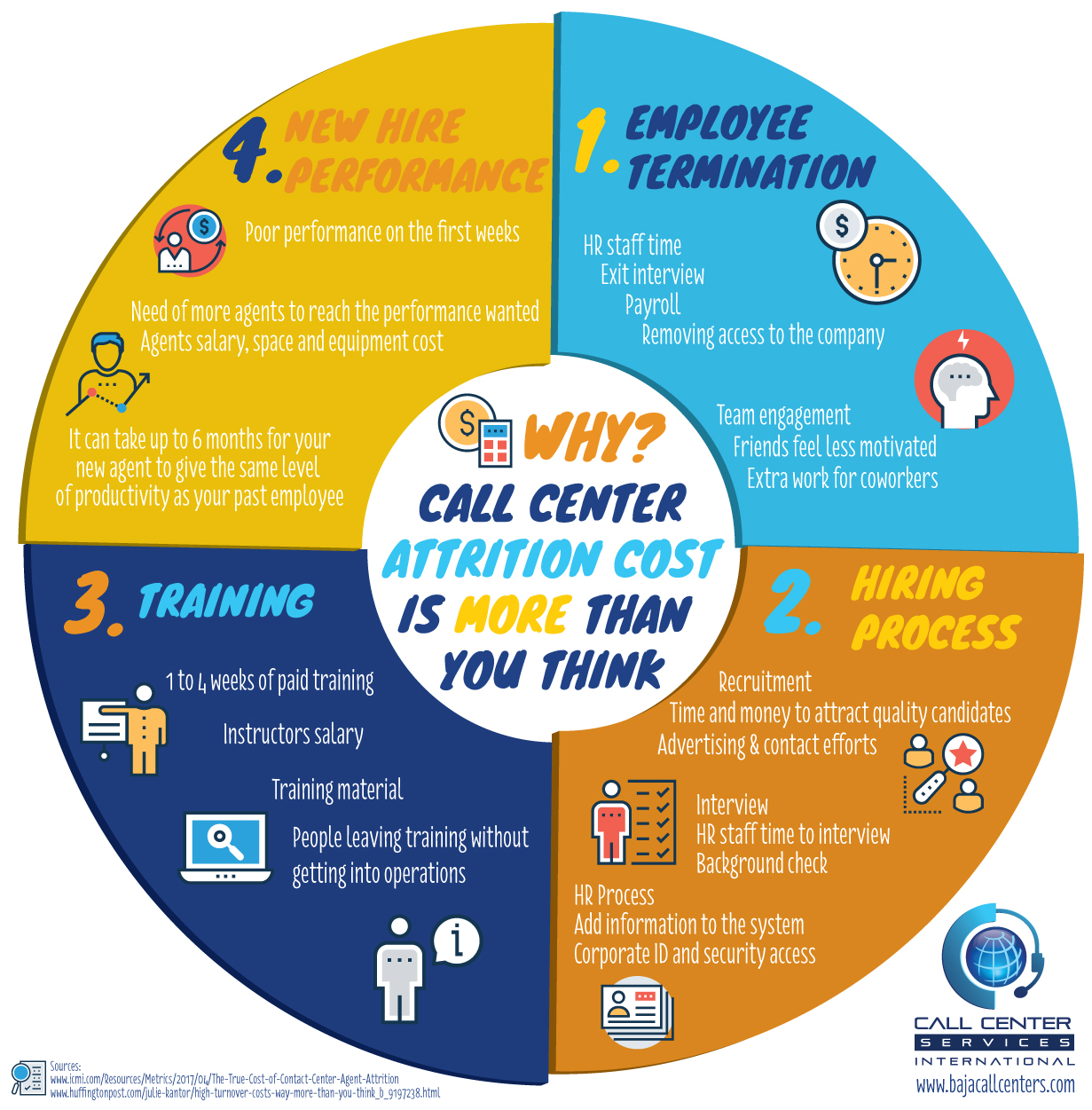Why call center attrition cost more than you think