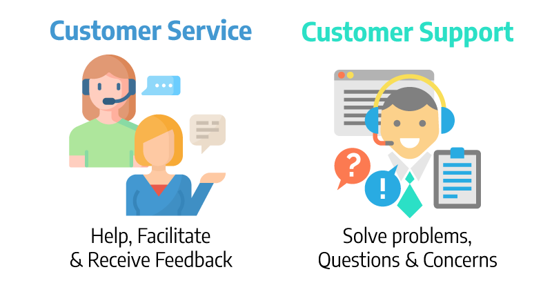 Customer Service and Customer Support