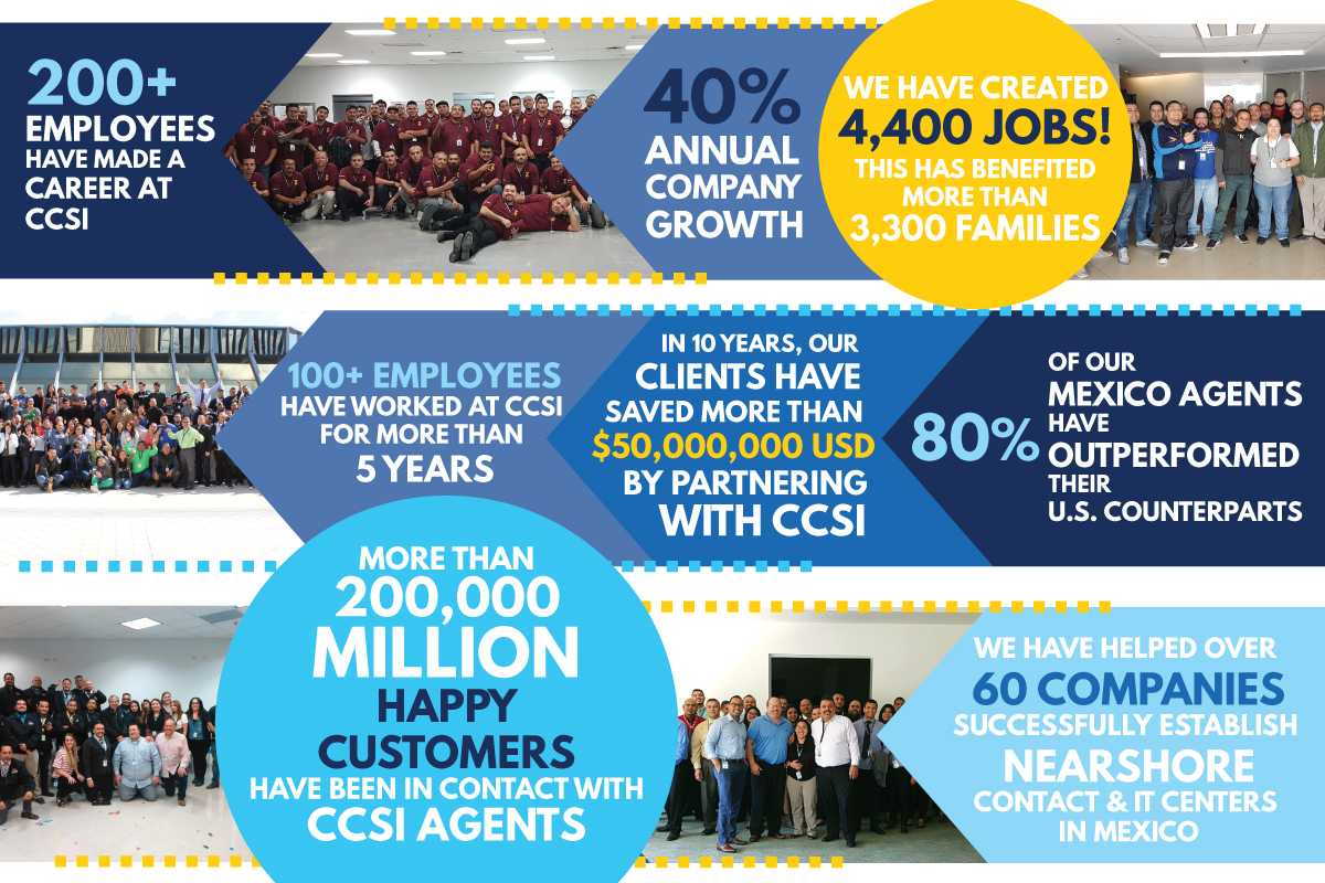 CCSI 10 Anniversary Facts & Figures